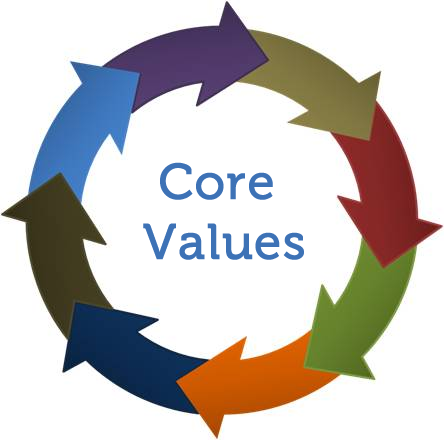 Core Values Survey Results